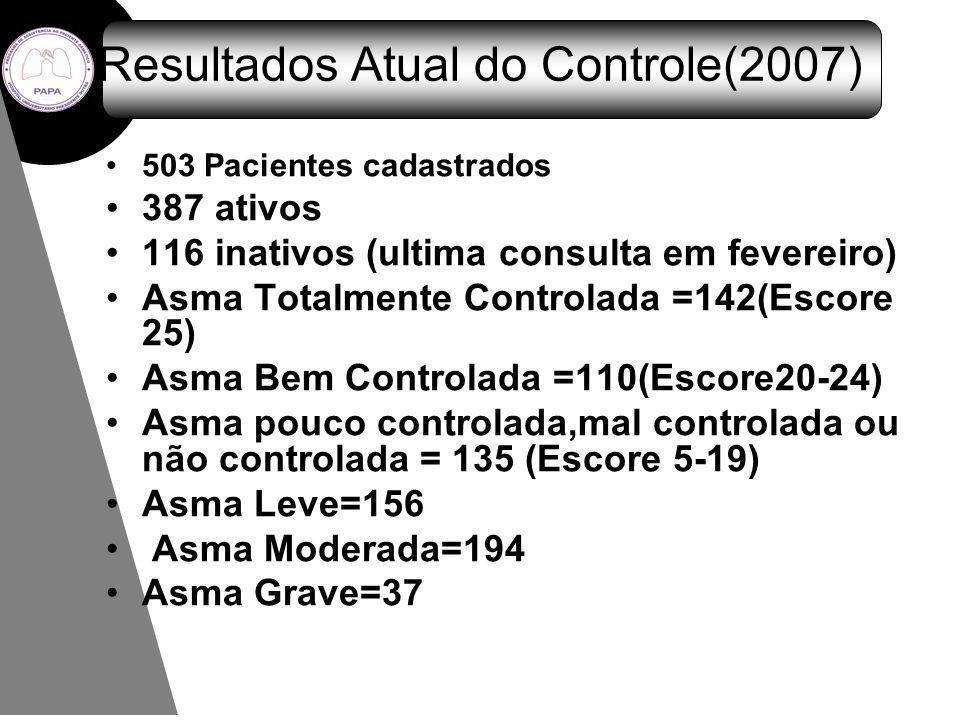 Resultados Atual do Controle(2007)