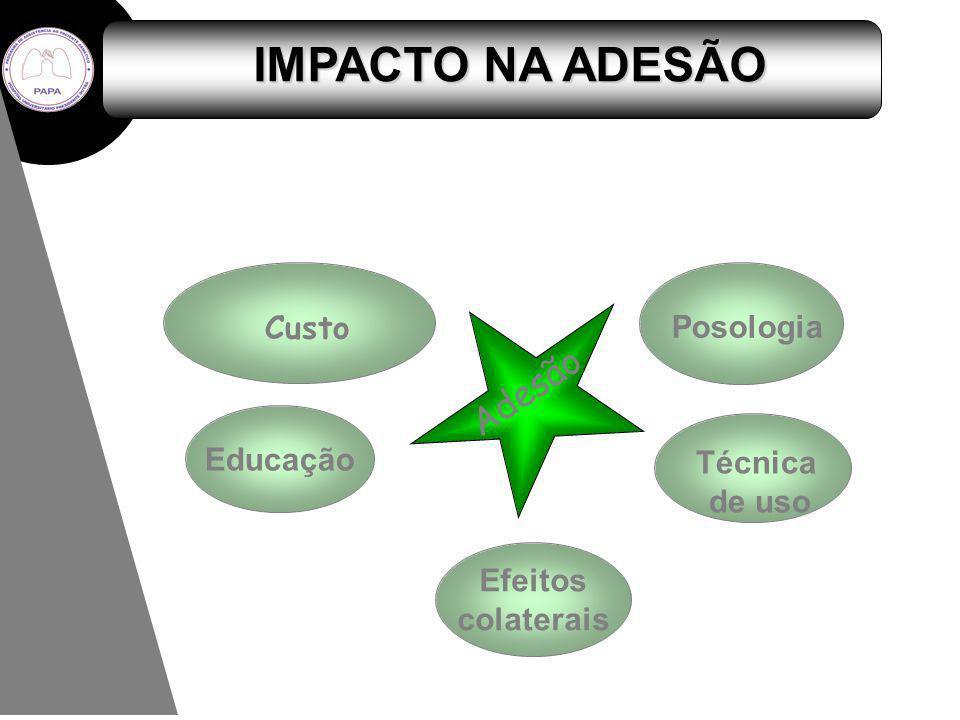 IMPACTO NA ADESÃO Adesão Custo Posologia Educação Técnica de uso