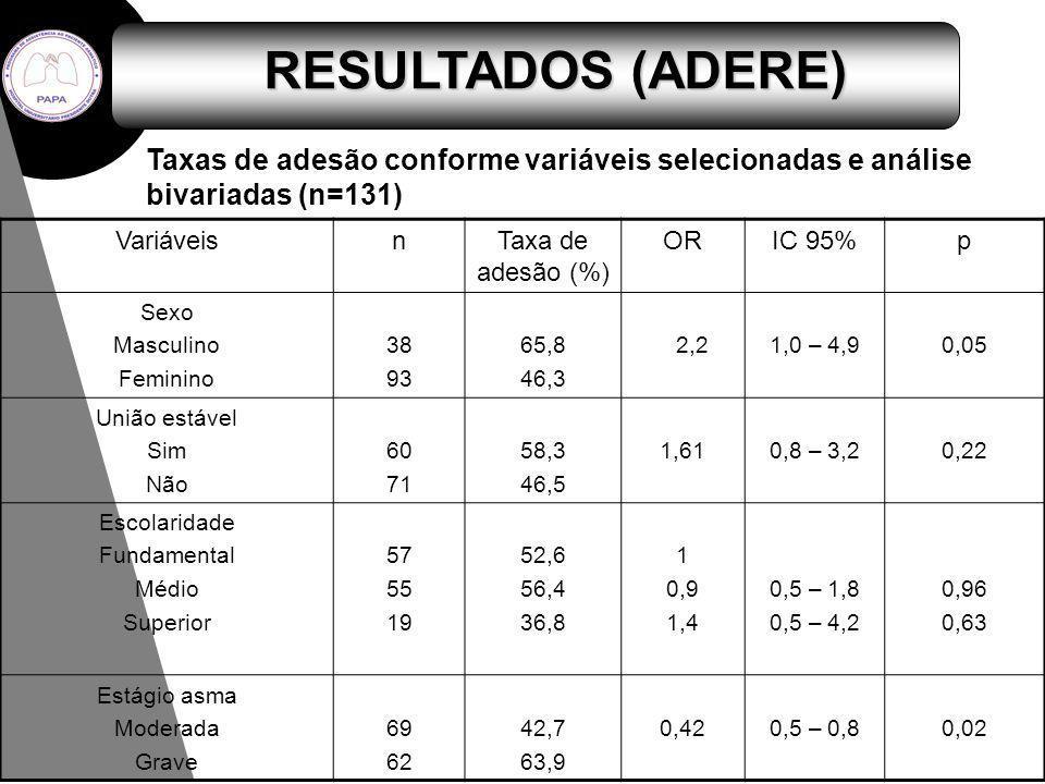 RESULTADOS (ADERE) Taxas de adesão conforme variáveis selecionadas e análise bivariadas (n=131) Variáveis.