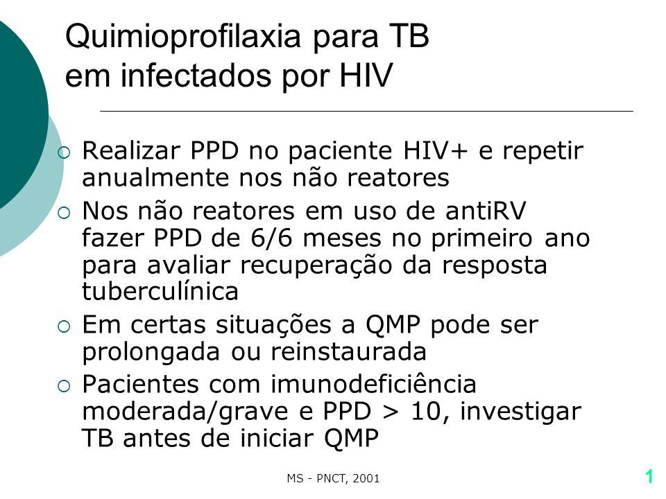 Quimioprofilaxia para TB em infectados por HIV