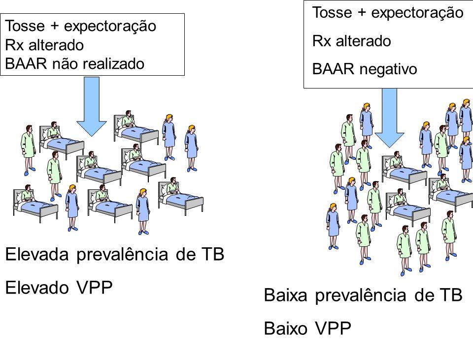 Elevada prevalência de TB Elevado VPP