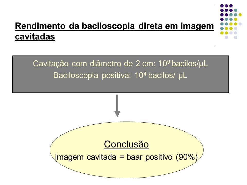 Conclusão Rendimento da baciloscopia direta em imagem cavitadas