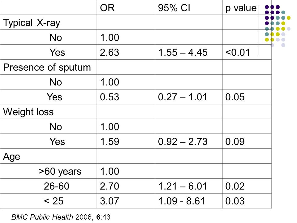 OR 95% CI p value Typical X-ray No 1.00 Yes 2.63 1.55 – 4.45 <0.01