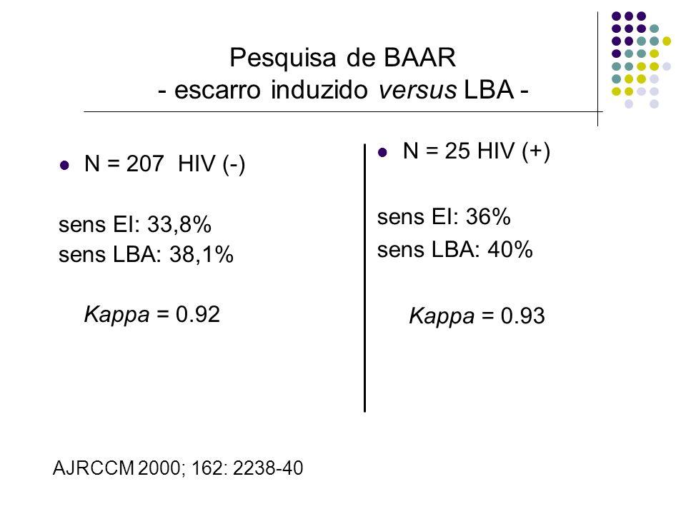 Pesquisa de BAAR - escarro induzido versus LBA -