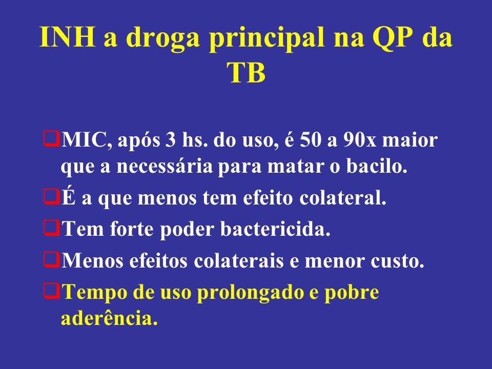 INH a droga principal na QP da TB