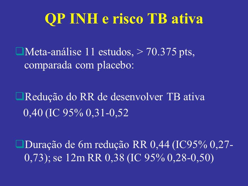 QP INH e risco TB ativa Meta-análise 11 estudos, > 70.375 pts, comparada com placebo: Redução do RR de desenvolver TB ativa.