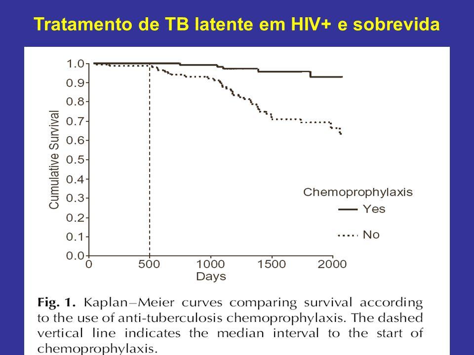 Tratamento de TB latente em HIV+ e sobrevida