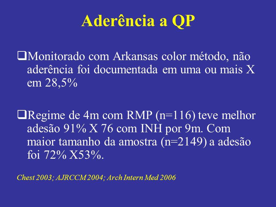 Aderência a QP Monitorado com Arkansas color método, não aderência foi documentada em uma ou mais X em 28,5%