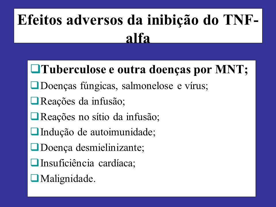 Efeitos adversos da inibição do TNF-alfa