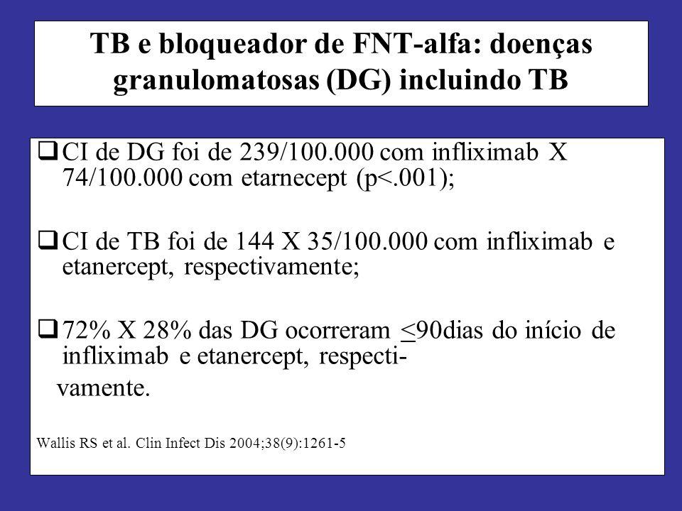 TB e bloqueador de FNT-alfa: doenças granulomatosas (DG) incluindo TB
