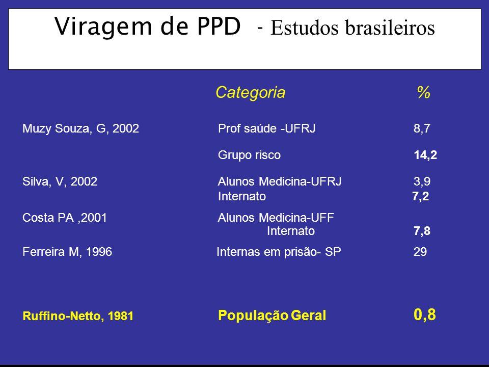 Viragem de PPD - Estudos brasileiros