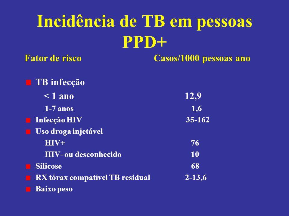 Incidência de TB em pessoas PPD+