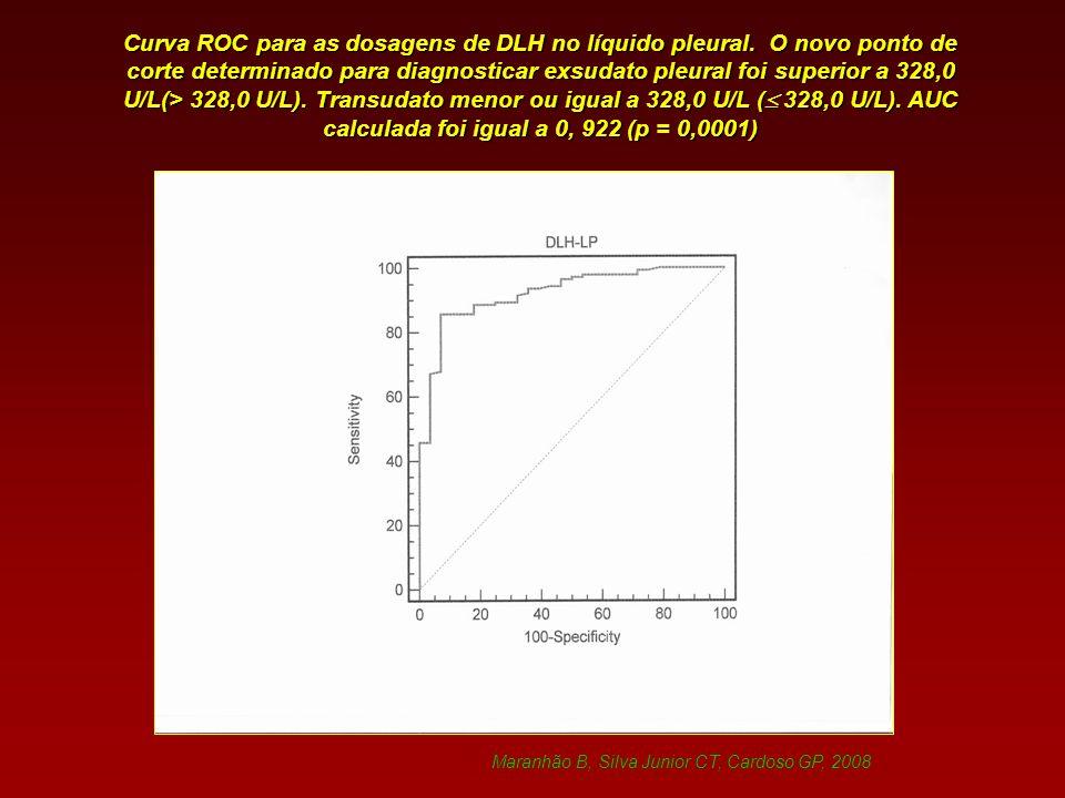 Curva ROC para as dosagens de DLH no líquido pleural