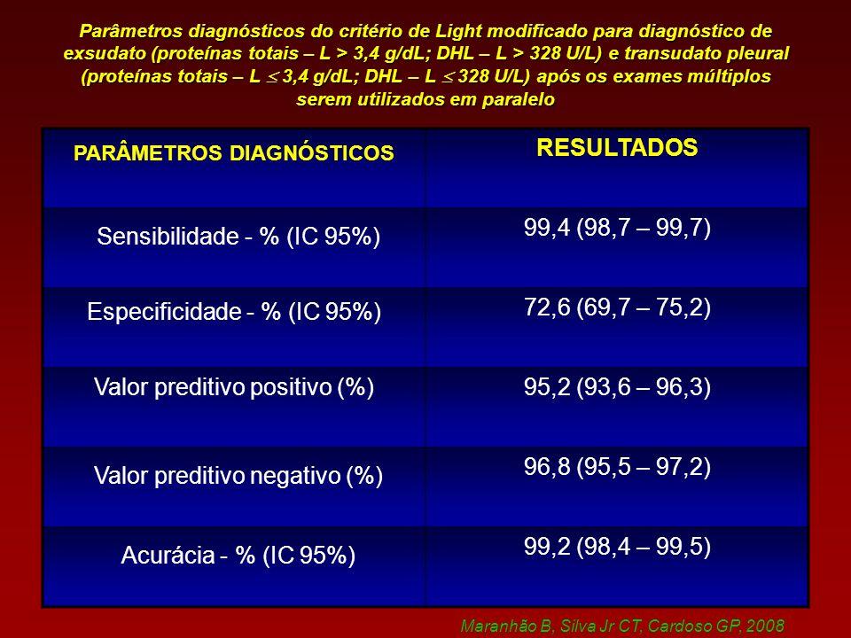 Sensibilidade - % (IC 95%)