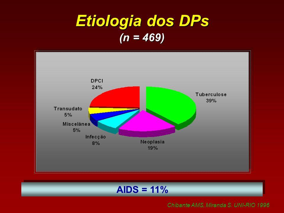 Etiologia dos DPs (n = 469) AIDS = 11%
