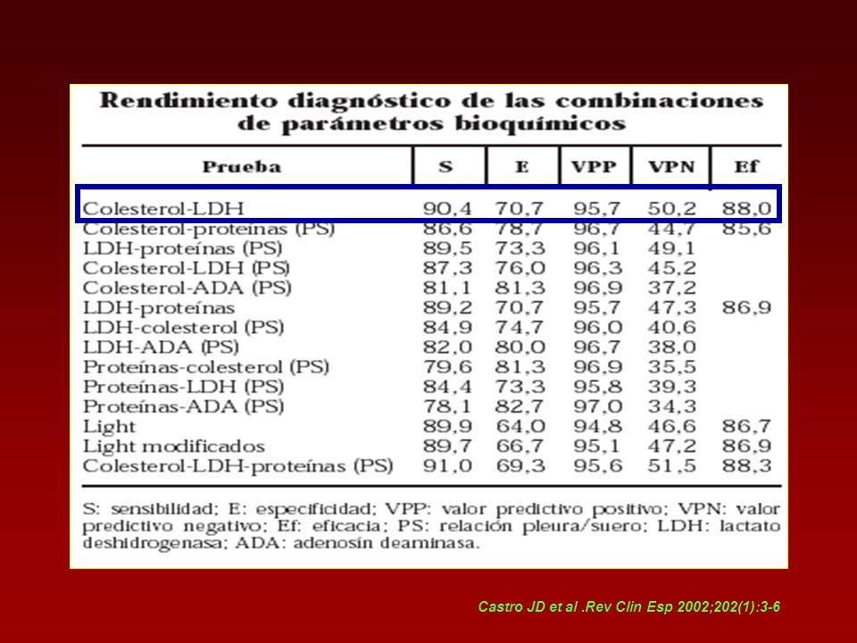 Castro JD et al .Rev Clin Esp 2002;202(1):3-6
