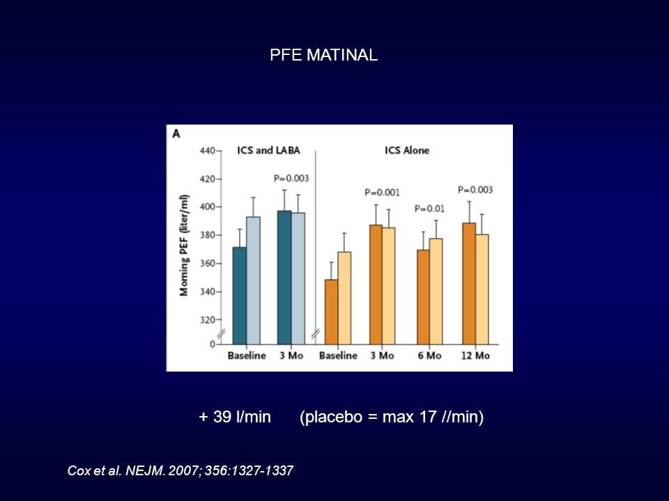 + 39 l/min (placebo = max 17 //min)