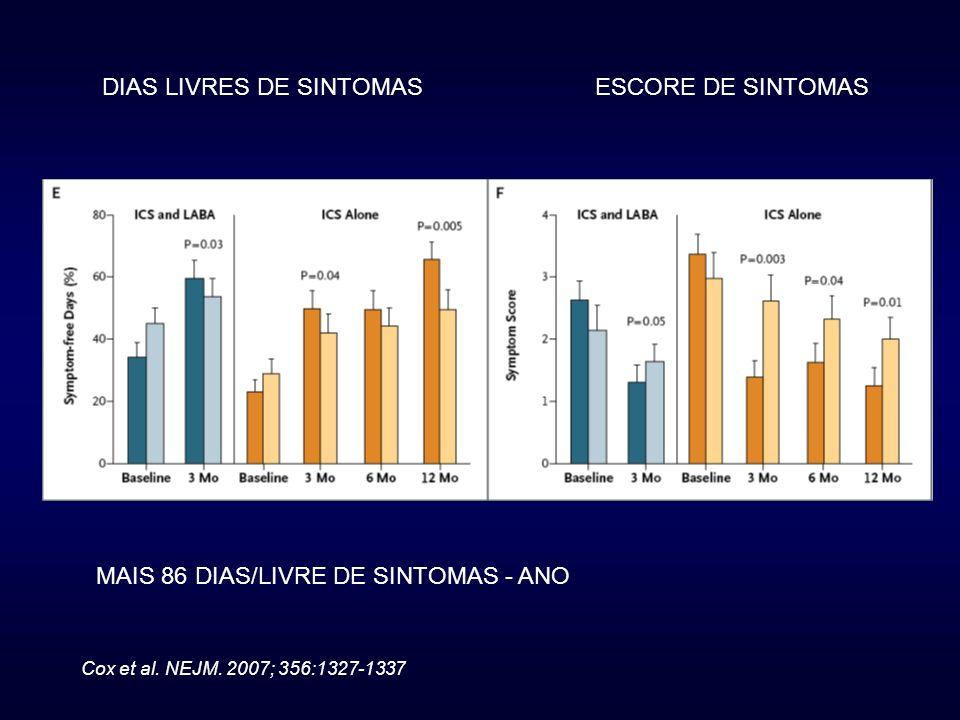 DIAS LIVRES DE SINTOMAS ESCORE DE SINTOMAS