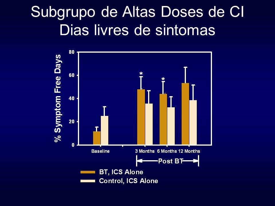 Subgrupo de Altas Doses de CI Dias livres de sintomas