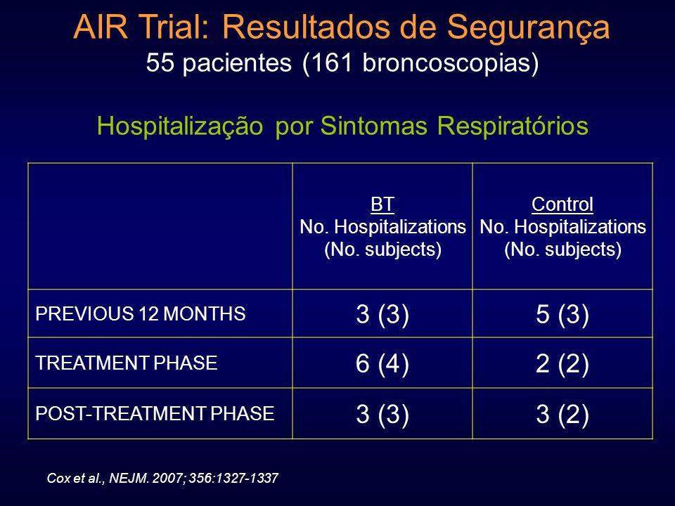 AIR Trial: Resultados de Segurança 55 pacientes (161 broncoscopias) Hospitalização por Sintomas Respiratórios