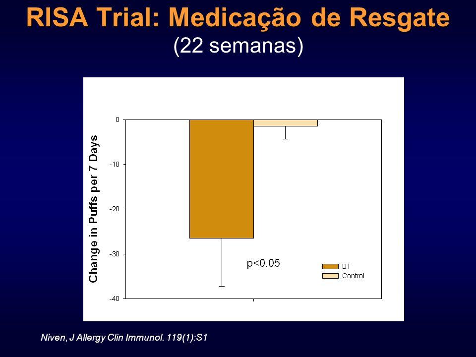 RISA Trial: Medicação de Resgate (22 semanas)