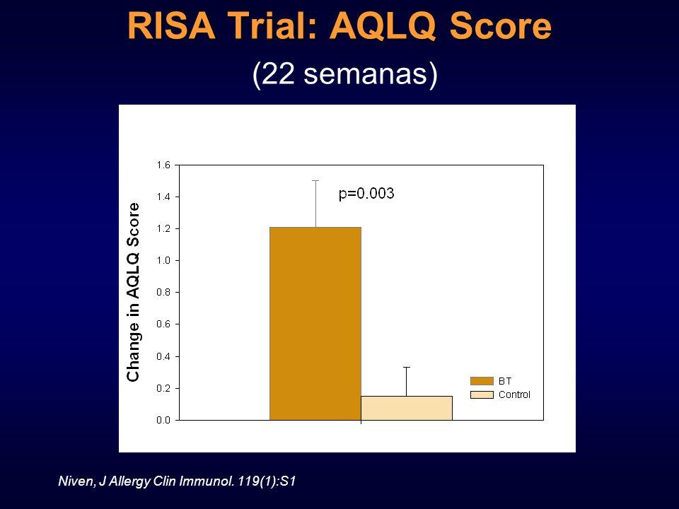 RISA Trial: AQLQ Score (22 semanas)