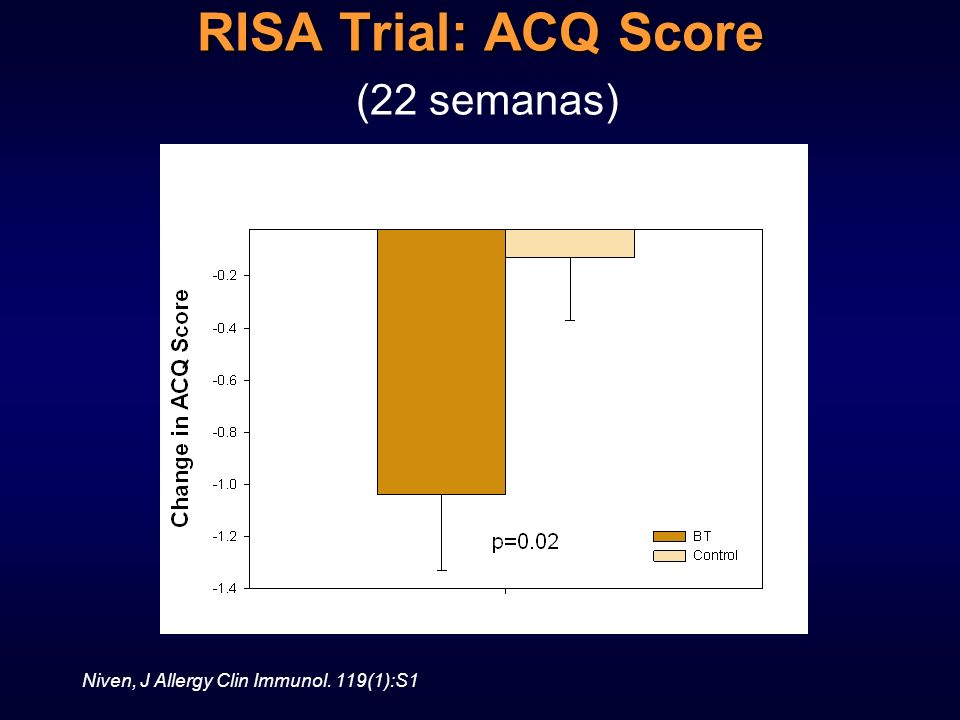 RISA Trial: ACQ Score (22 semanas)