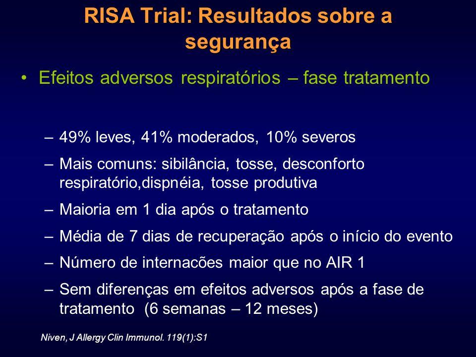 RISA Trial: Resultados sobre a segurança