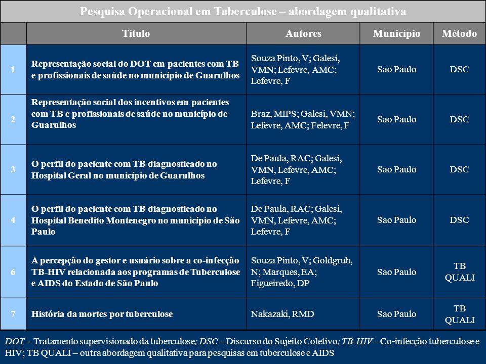 Pesquisa Operacional em Tuberculose – abordagem qualitativa