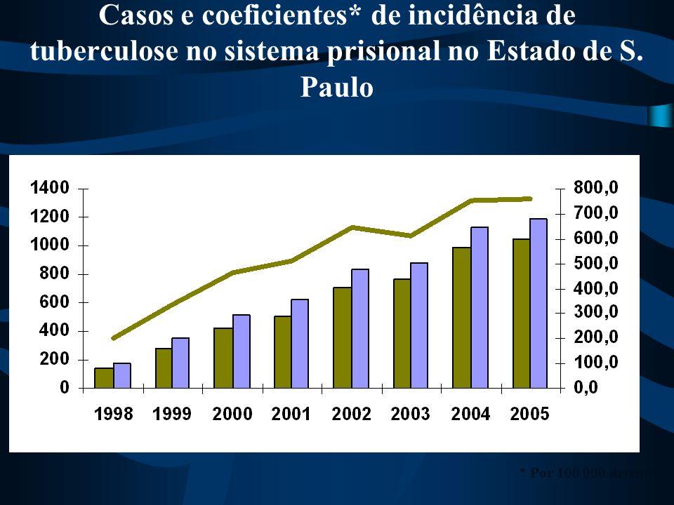 Casos e coeficientes* de incidência de tuberculose no sistema prisional no Estado de S. Paulo