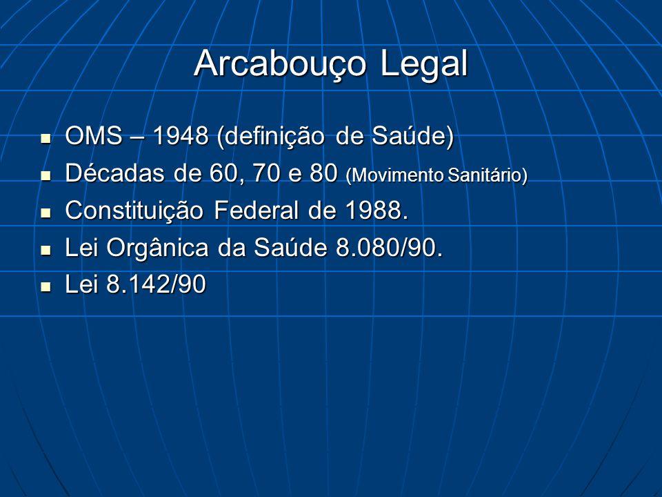 Arcabouço Legal OMS – 1948 (definição de Saúde)