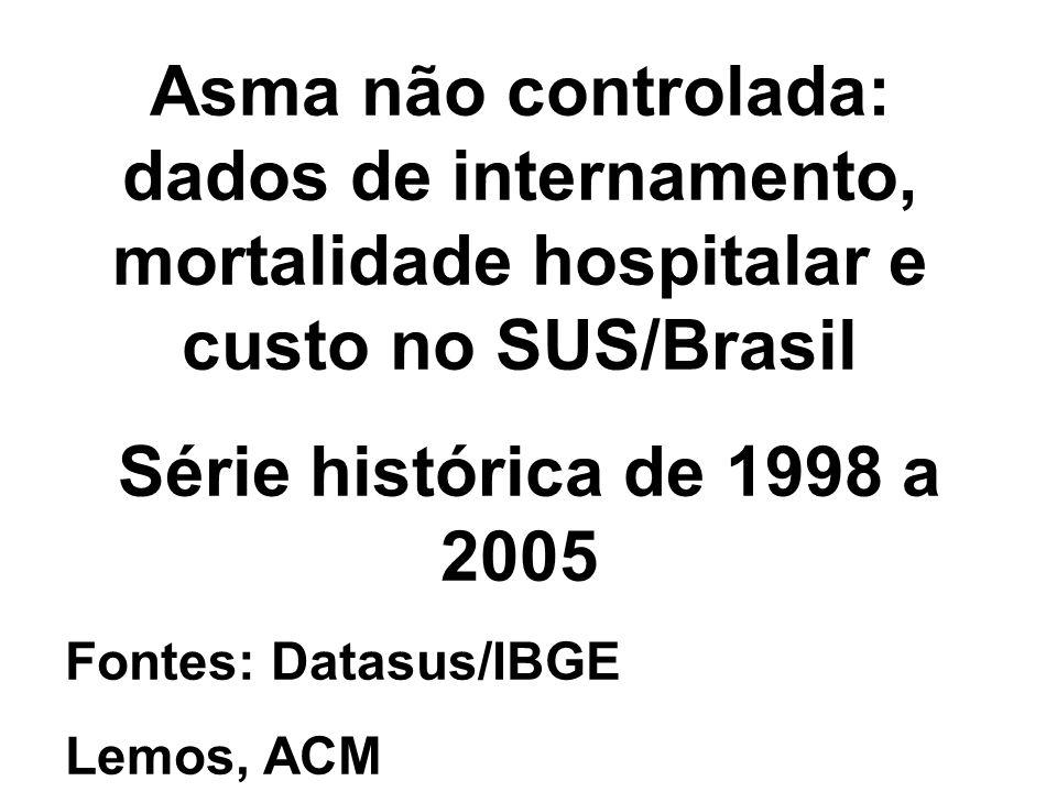Asma não controlada: dados de internamento, mortalidade hospitalar e custo no SUS/Brasil