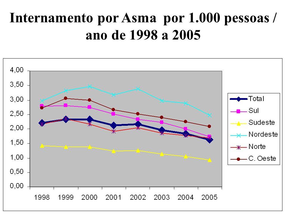 Internamento por Asma por 1.000 pessoas / ano de 1998 a 2005