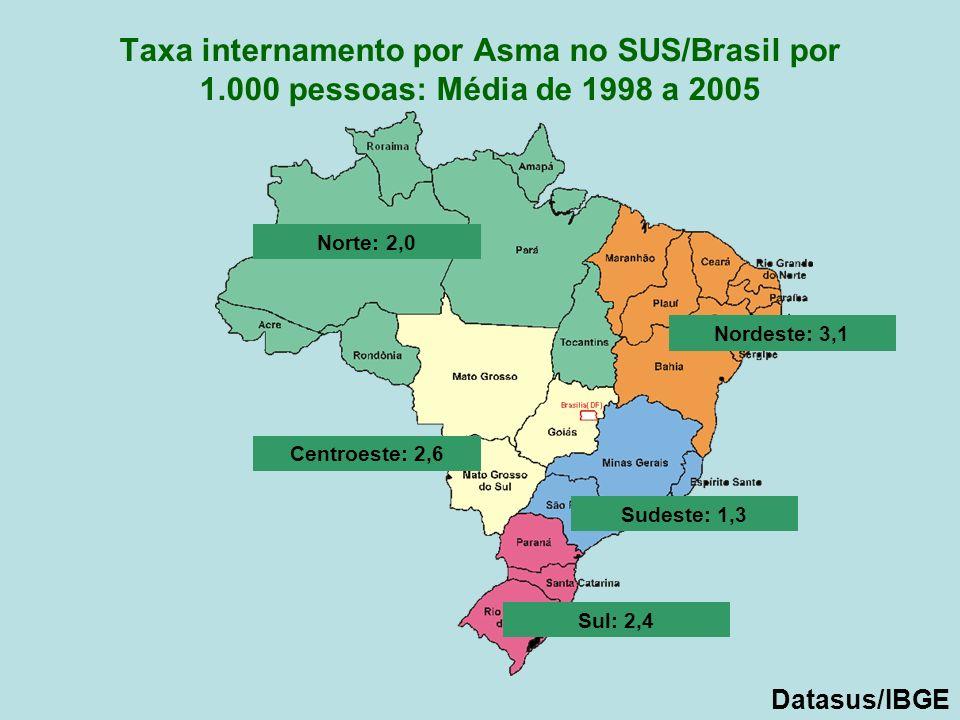 Taxa internamento por Asma no SUS/Brasil por 1