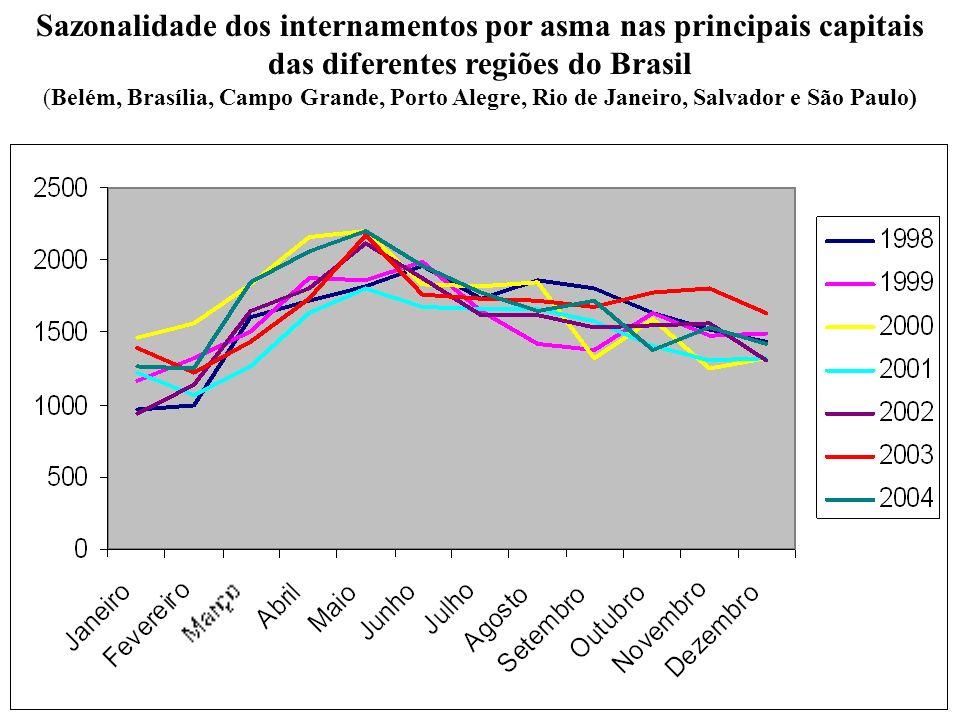 Sazonalidade dos internamentos por asma nas principais capitais das diferentes regiões do Brasil (Belém, Brasília, Campo Grande, Porto Alegre, Rio de Janeiro, Salvador e São Paulo)