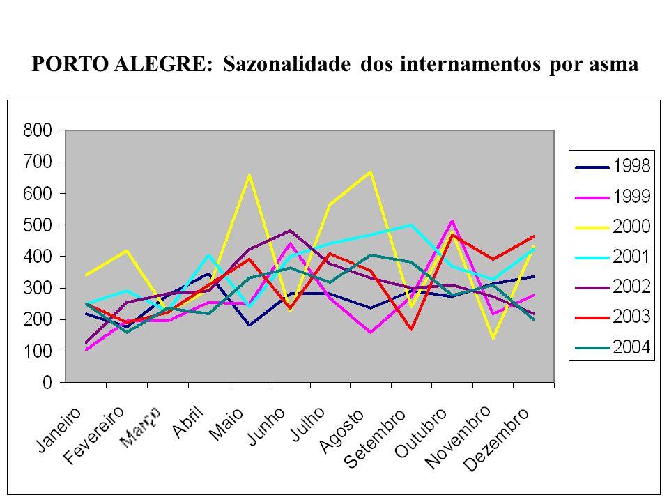 PORTO ALEGRE: Sazonalidade dos internamentos por asma