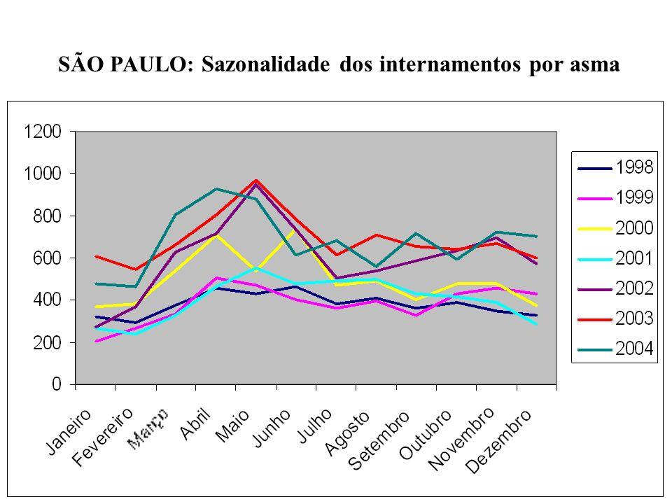 SÃO PAULO: Sazonalidade dos internamentos por asma