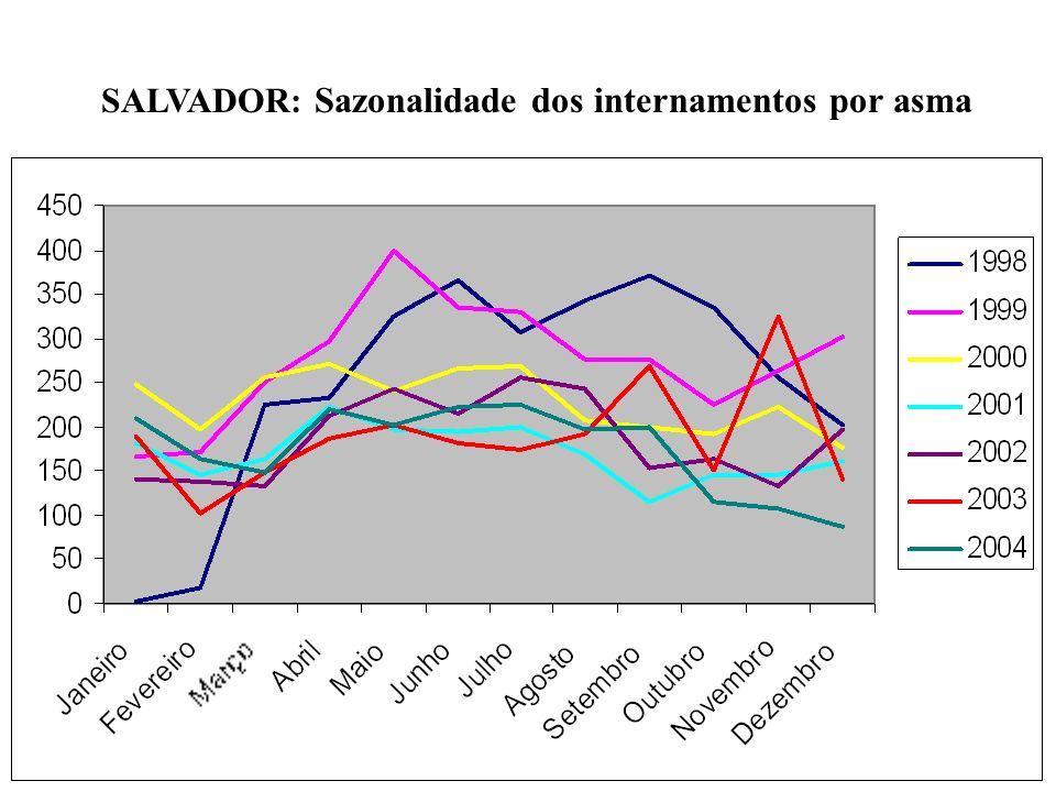 SALVADOR: Sazonalidade dos internamentos por asma