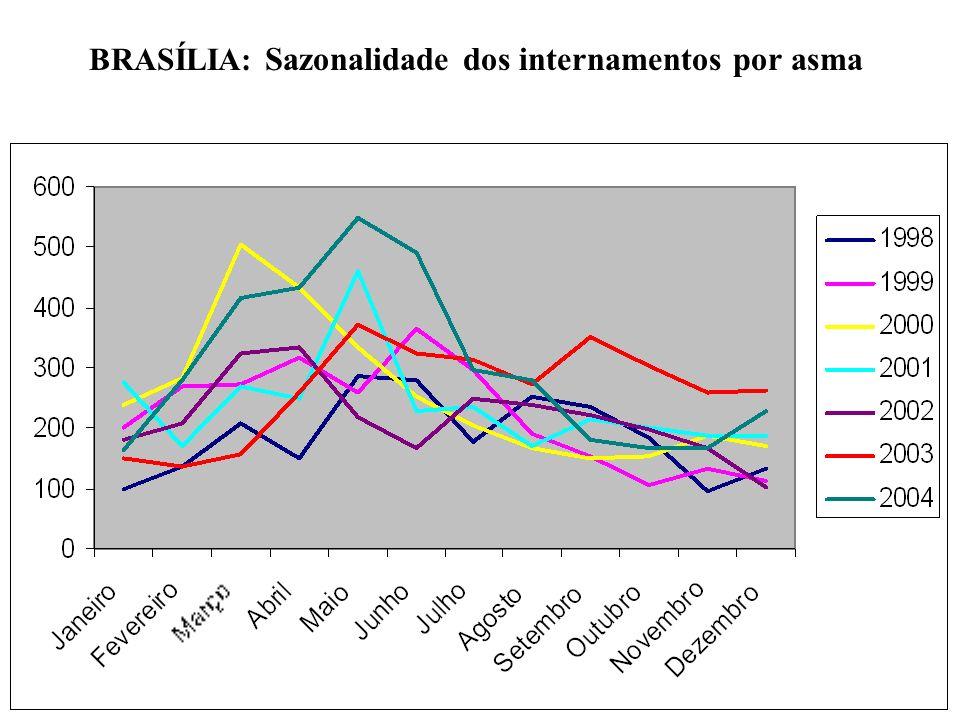 BRASÍLIA: Sazonalidade dos internamentos por asma