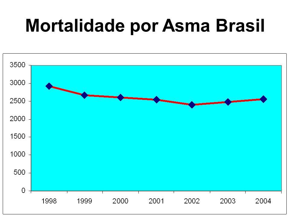 Mortalidade por Asma Brasil
