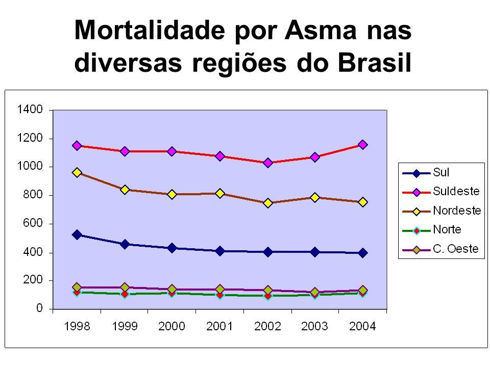 Mortalidade por Asma nas diversas regiões do Brasil