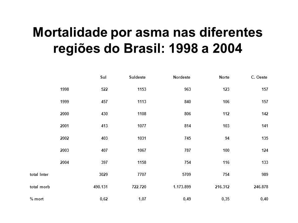 Mortalidade por asma nas diferentes regiões do Brasil: 1998 a 2004