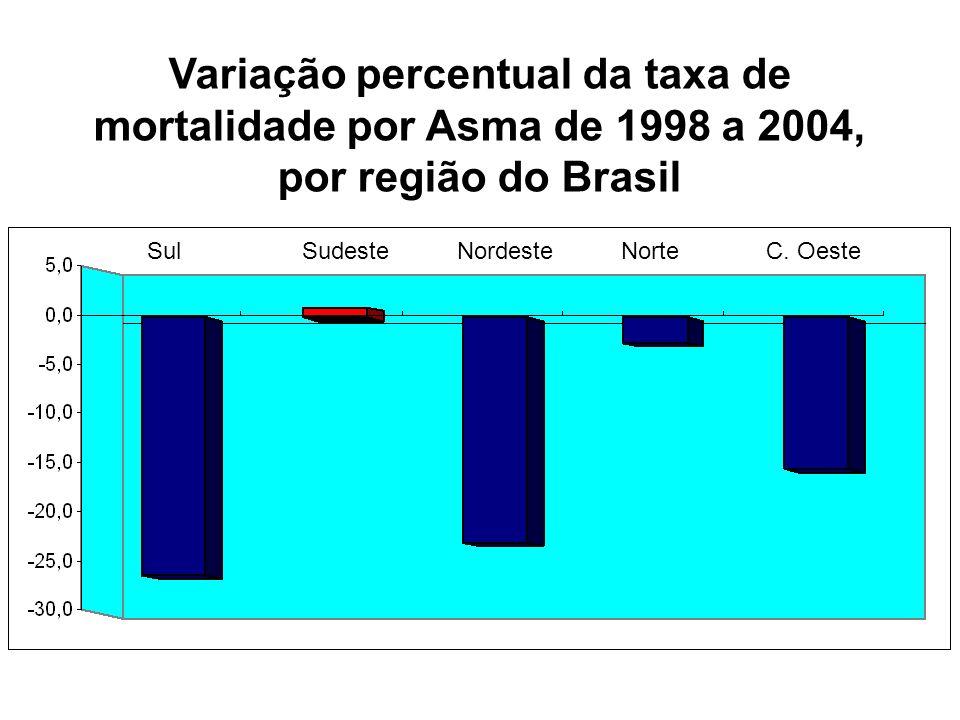Variação percentual da taxa de mortalidade por Asma de 1998 a 2004, por região do Brasil