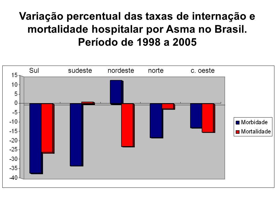 Variação percentual das taxas de internação e mortalidade hospitalar por Asma no Brasil. Período de 1998 a 2005