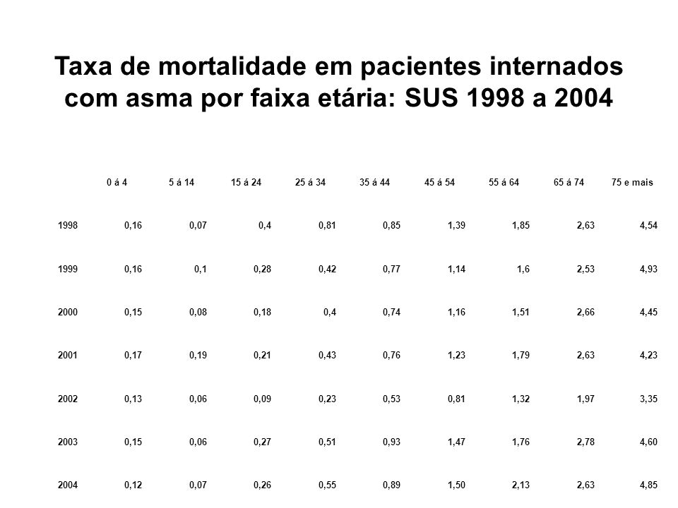 Taxa de mortalidade em pacientes internados com asma por faixa etária: SUS 1998 a 2004