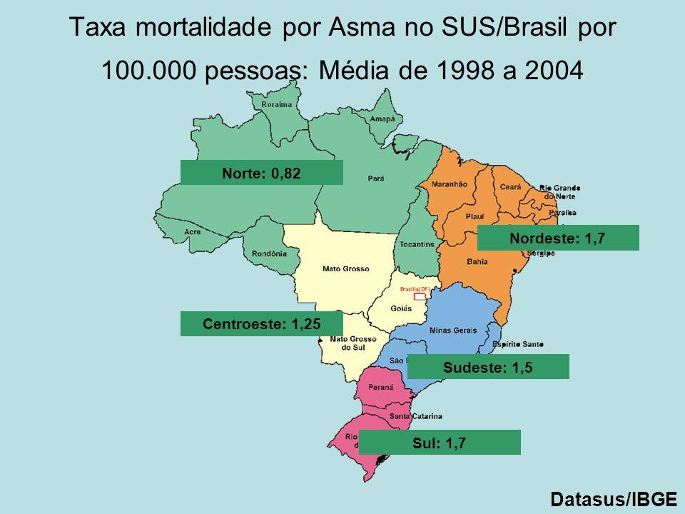Taxa mortalidade por Asma no SUS/Brasil por 100