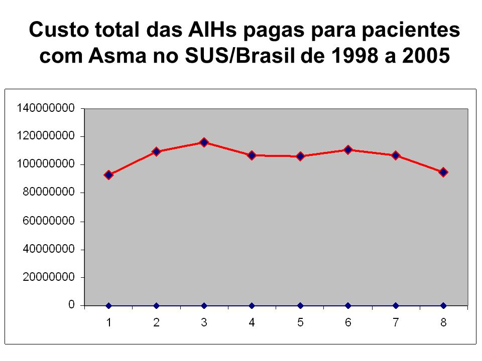 Custo total das AIHs pagas para pacientes com Asma no SUS/Brasil de 1998 a 2005