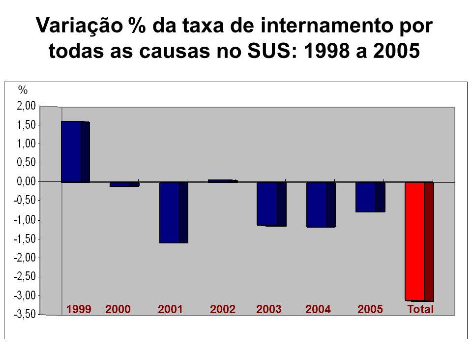 Variação % da taxa de internamento por todas as causas no SUS: 1998 a 2005
