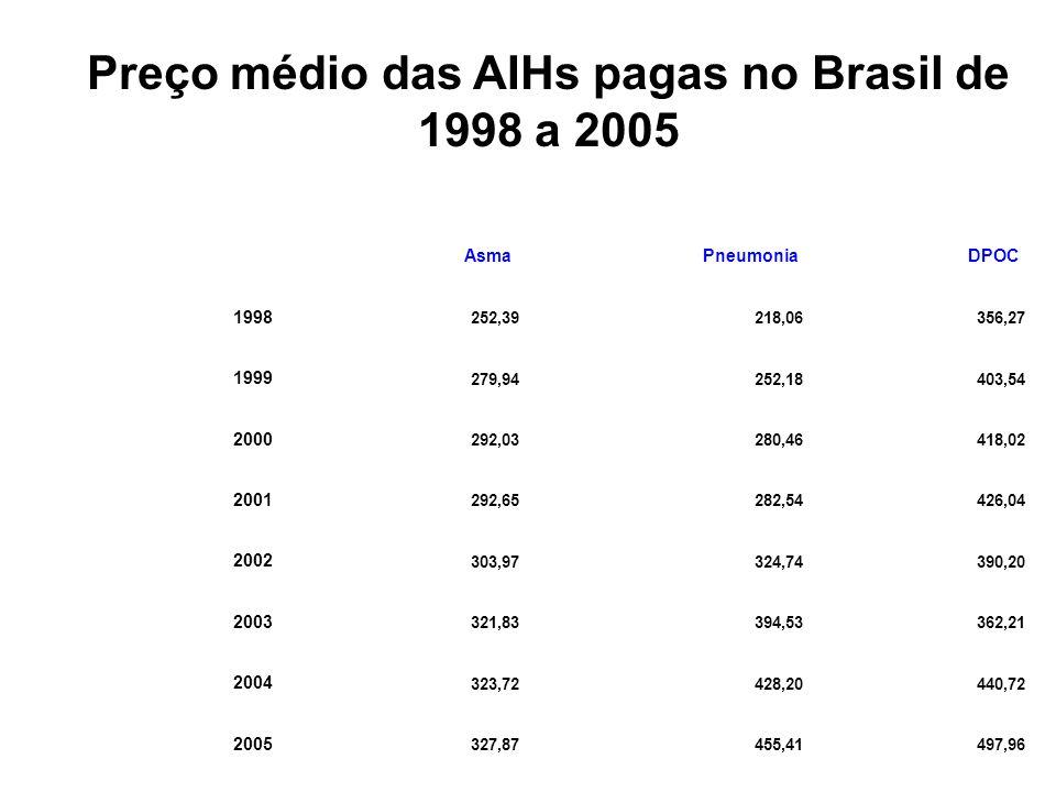 Preço médio das AIHs pagas no Brasil de 1998 a 2005