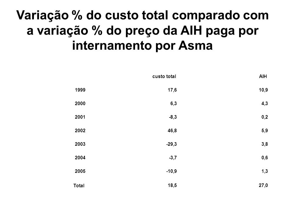 Variação % do custo total comparado com a variação % do preço da AIH paga por internamento por Asma